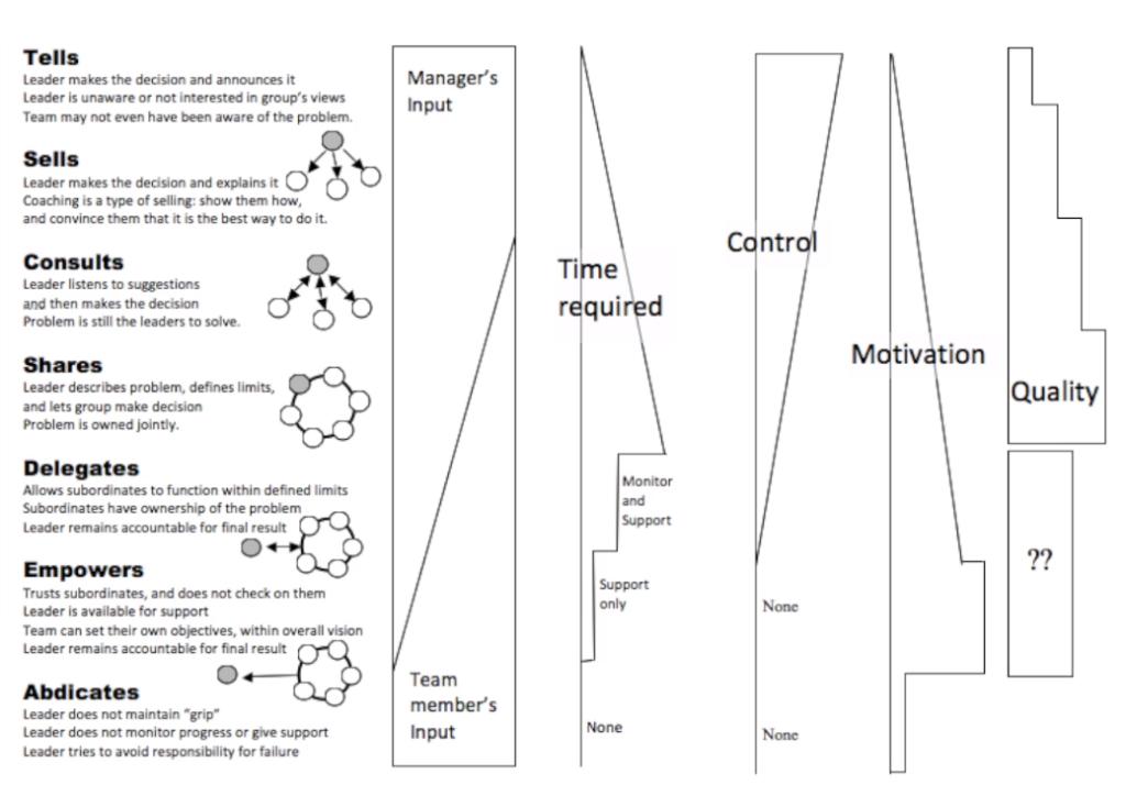 leadership control chart