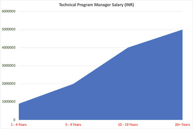 salary graph program-manager