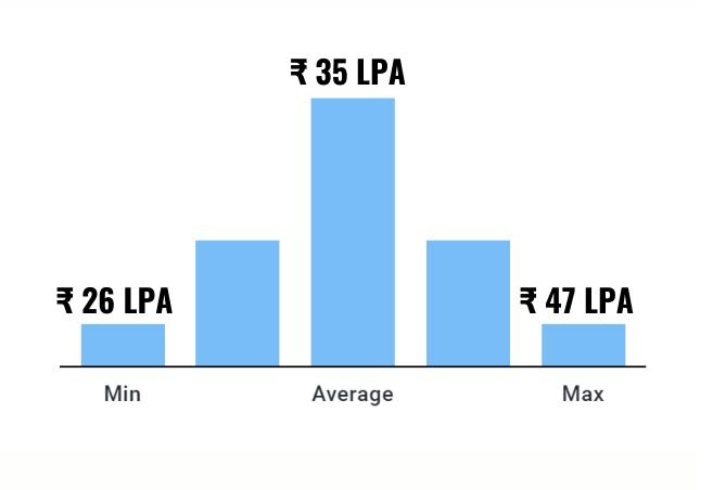 salary comparison across roles