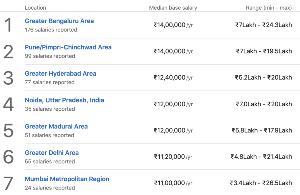 scrum master salary by location in india